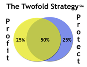 The Twofold Strategy